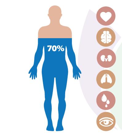 Prečo je voda dôležité pre ľudské telo?